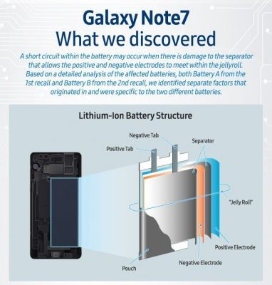 Hichi Ndio Chanzo cha Kulipuka kwa Samsung Galaxy Note 7
