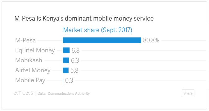 Safaricom Kuruhusu Kutuma Pesa Kati ya MPesa na Paypal