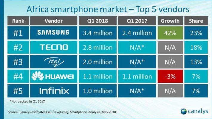 Samsung Hatarini Kupitwa na Tecno Mauzo ya Simu Afrika