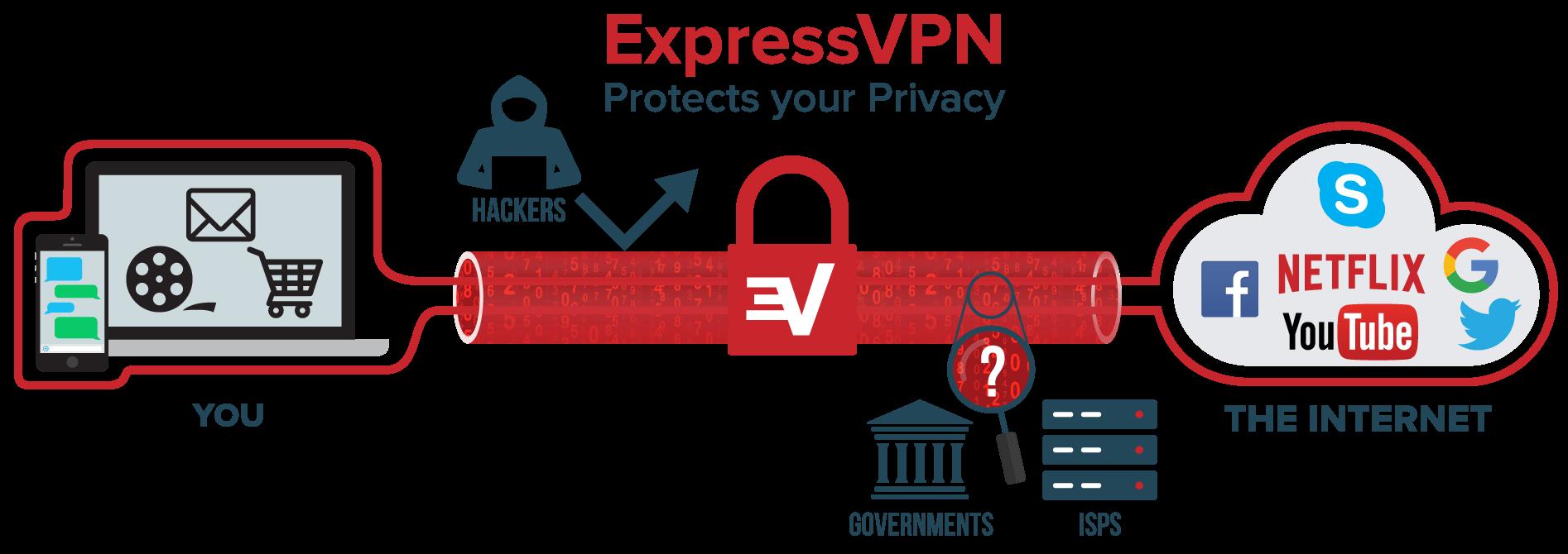Maana ya VPN na Jinsi ya Kutumia Kwenye Simu au Kompyuta