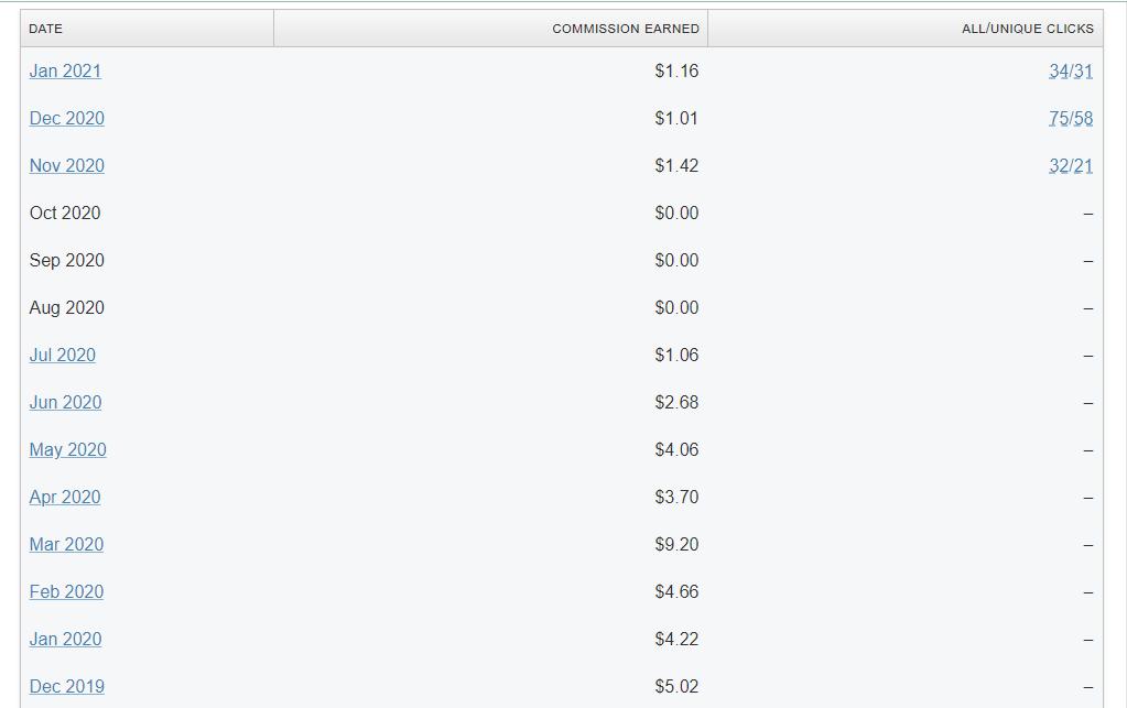 Jinsi ya Kutengeneza Dollar $3 au $5 Mtandaoni (Njia Rahisi)